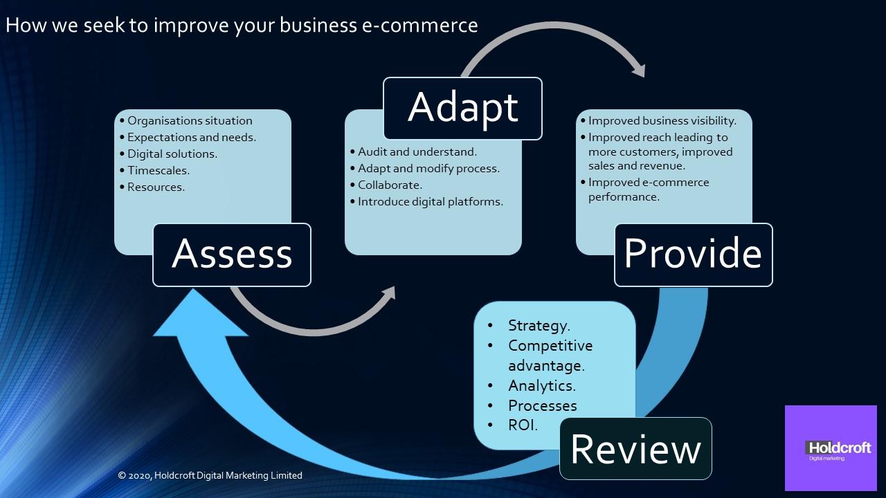 Holdcroft Digital Marketing ecommerce flow
